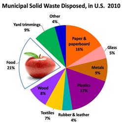 food_waste_chart